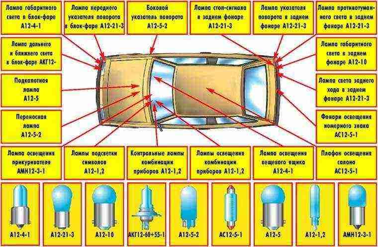 Типы и расположение ламп
